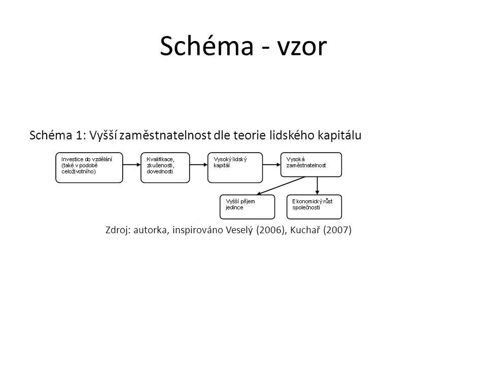 Schéma - vzor Schéma 1: Vyšší zaměstnatelnost dle teorie lidského kapitálu.