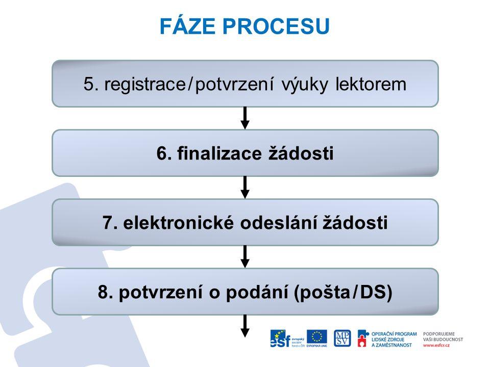 7. elektronické odeslání žádosti 8. potvrzení o podání (pošta/DS)
