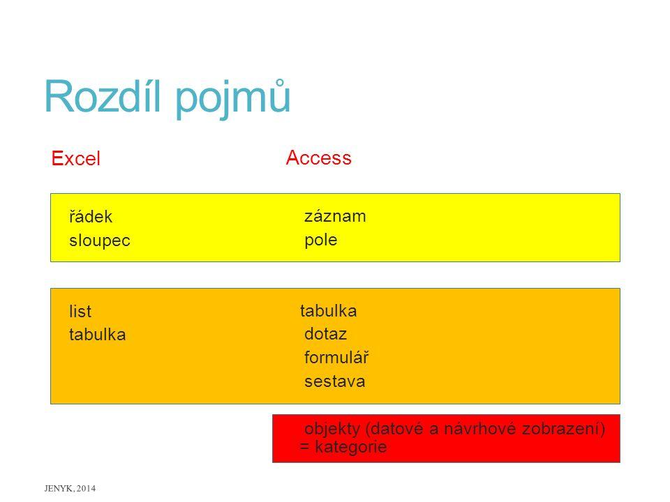Rozdíl pojmů Excel Access řádek záznam sloupec pole list tabulka