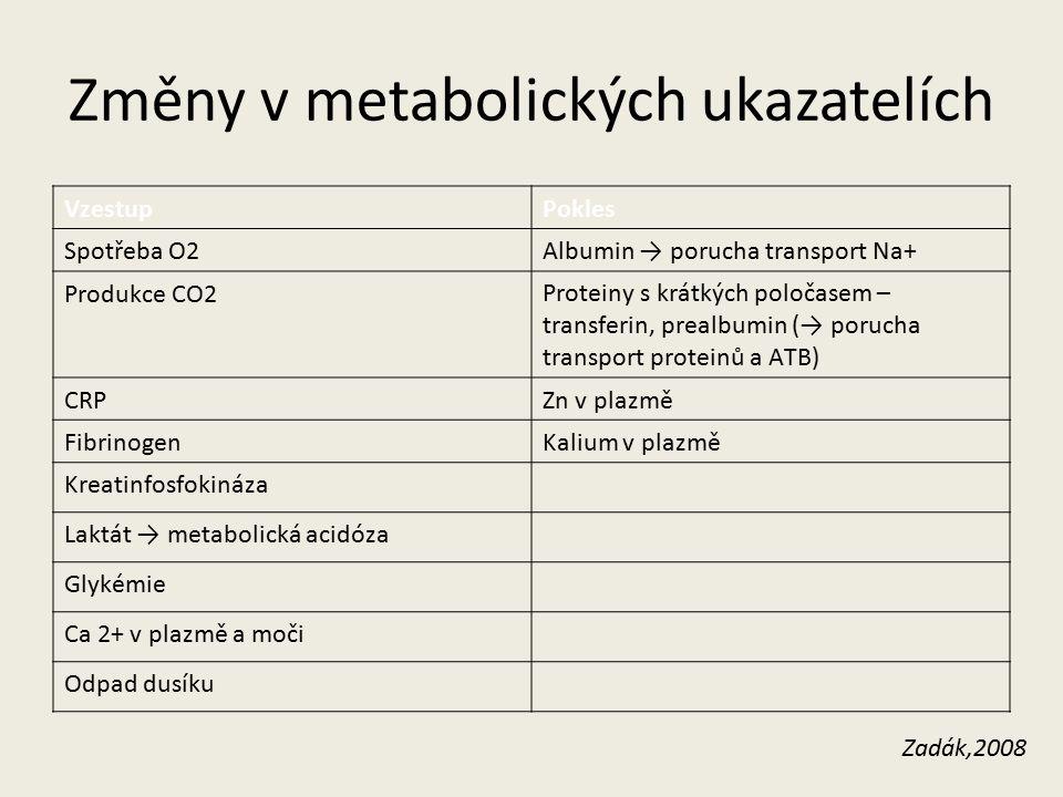 Změny v metabolických ukazatelích