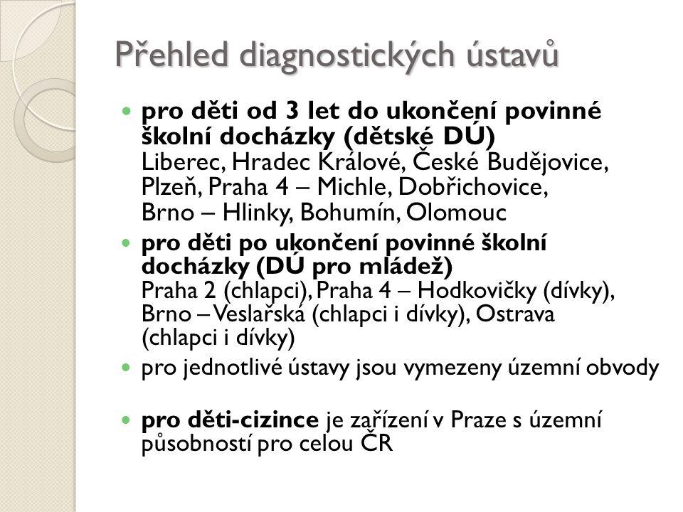 Přehled diagnostických ústavů