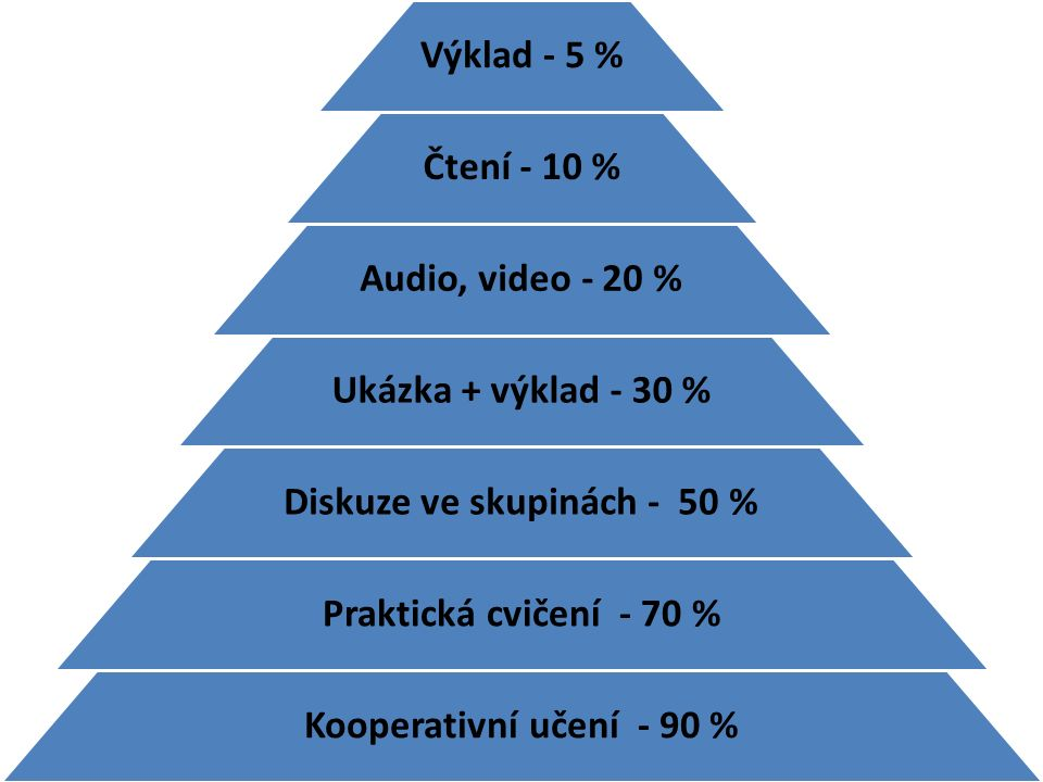Diskuze ve skupinách - 50 %