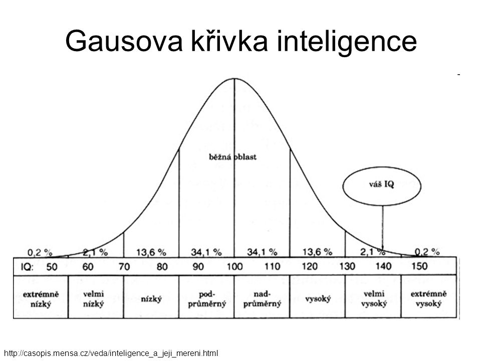 Gausova křivka inteligence