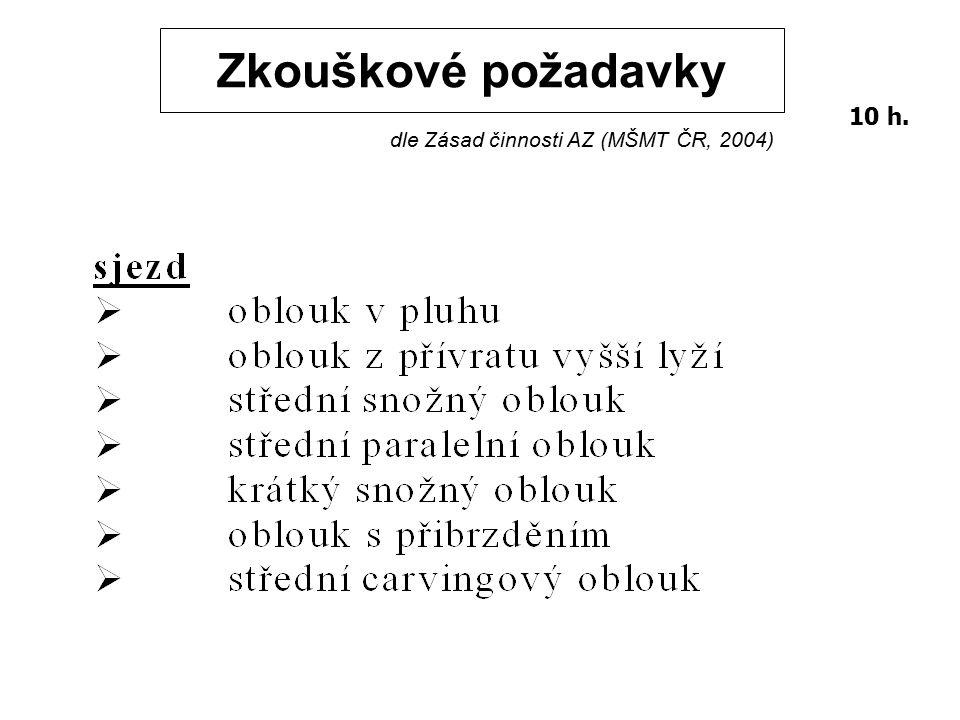 Zkouškové požadavky 10 h. dle Zásad činnosti AZ (MŠMT ČR, 2004) 25