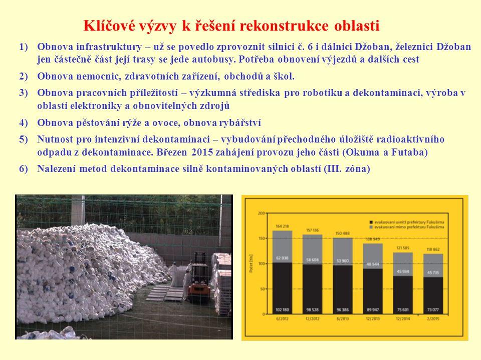 Klíčové výzvy k řešení rekonstrukce oblasti