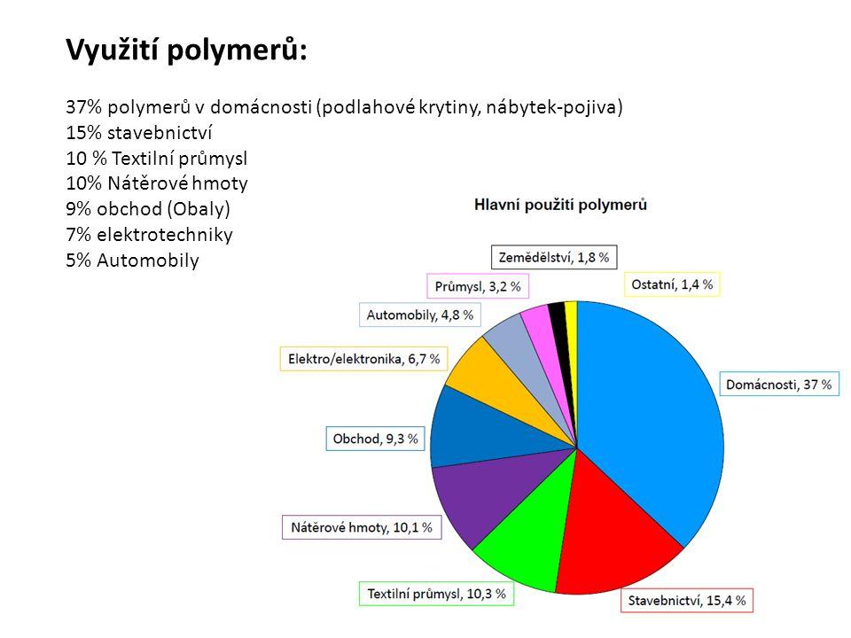 Využití polymerů: 37% polymerů v domácnosti (podlahové krytiny, nábytek-pojiva) 15% stavebnictví. 10 % Textilní průmysl.