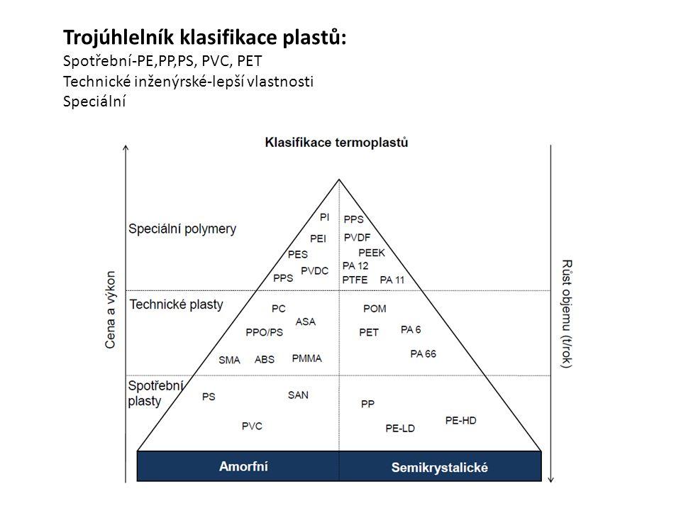 Trojúhlelník klasifikace plastů:
