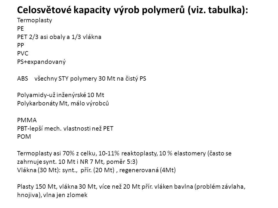 Celosvětové kapacity výrob polymerů (viz. tabulka):