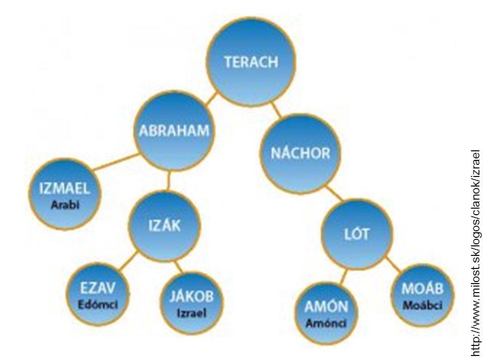 http://www.milost.sk/logos/clanok/izrael