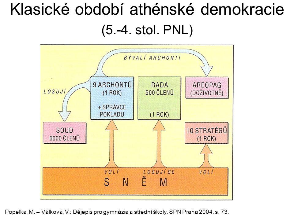 Klasické období athénské demokracie (5.-4. stol. PNL)