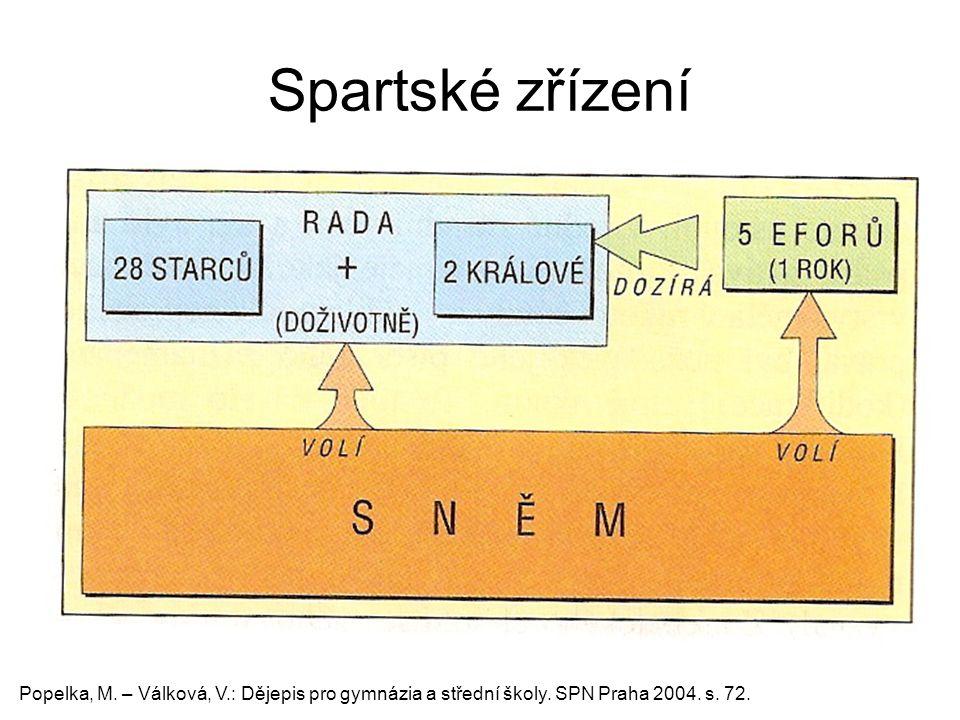 Spartské zřízení Popelka, M. – Válková, V.: Dějepis pro gymnázia a střední školy.