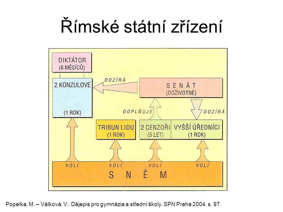 Římské státní zřízení Popelka, M. – Válková, V.: Dějepis pro gymnázia a střední školy.