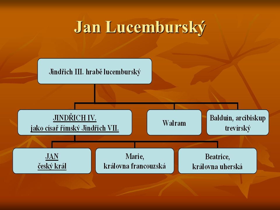 Jan Lucemburský