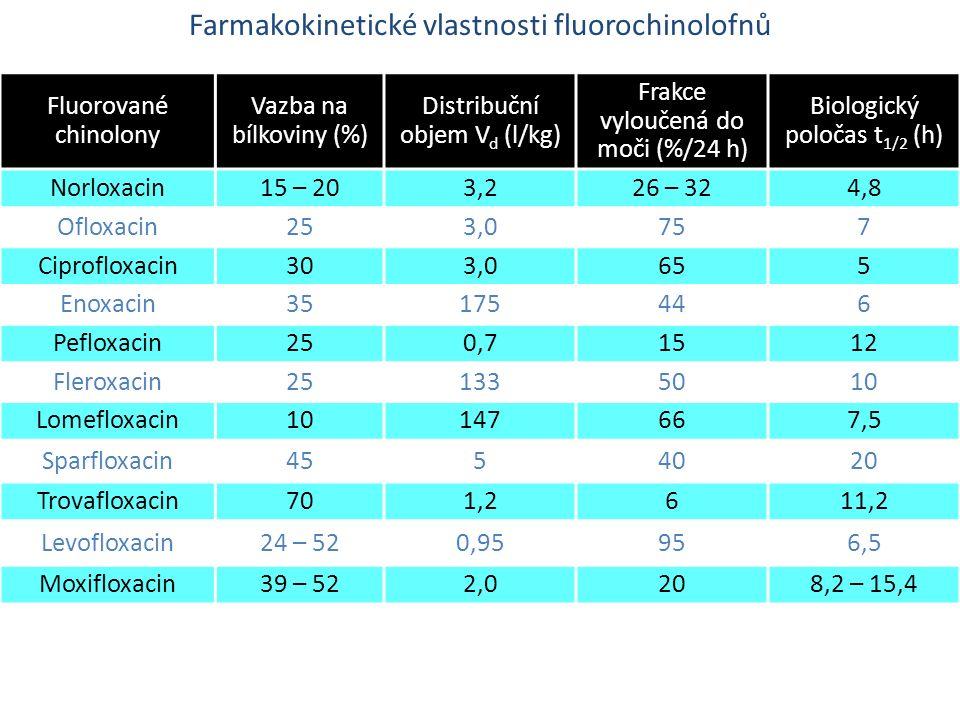 Farmakokinetické vlastnosti fluorochinolofnů