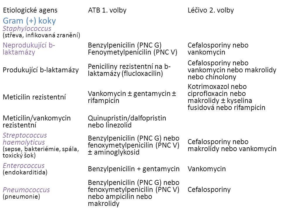 Klinické užití jednotlivých antibiotik