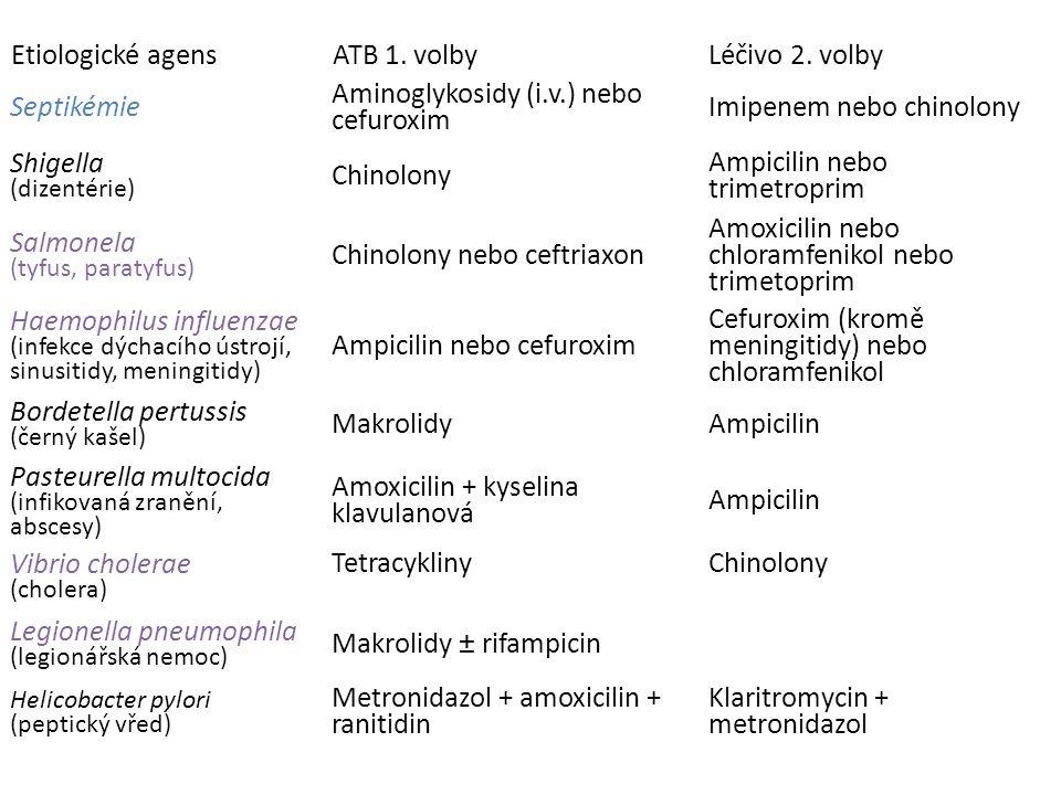 Aminoglykosidy (i.v.) nebo cefuroxim Imipenem nebo chinolony Shigella