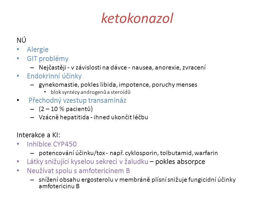 ketokonazol NÚ Alergie GIT problémy Endokrinní účinky
