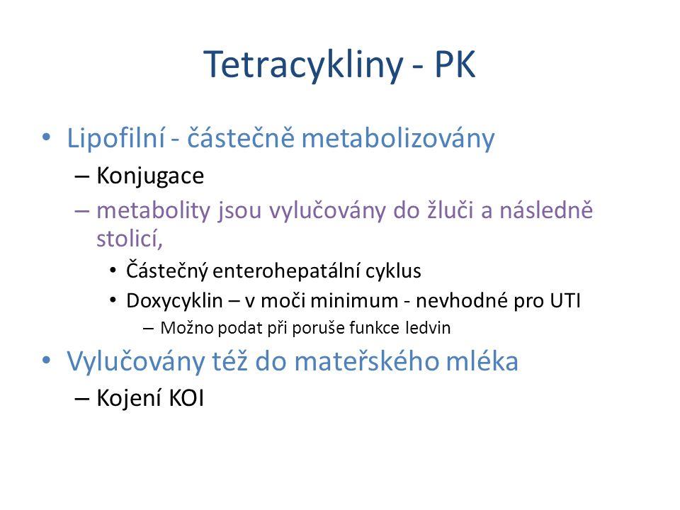 Tetracykliny - PK Lipofilní - částečně metabolizovány