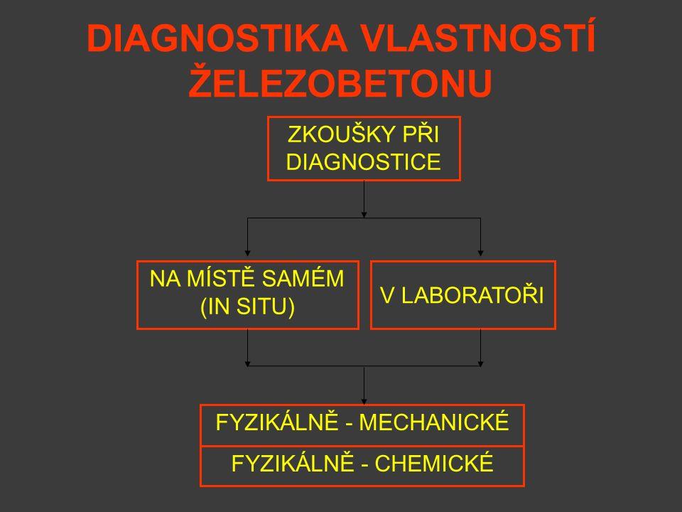 DIAGNOSTIKA VLASTNOSTÍ ŽELEZOBETONU