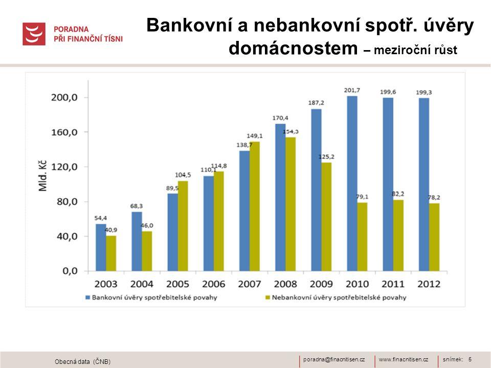Bankovní a nebankovní spotř. úvěry domácnostem – meziroční růst