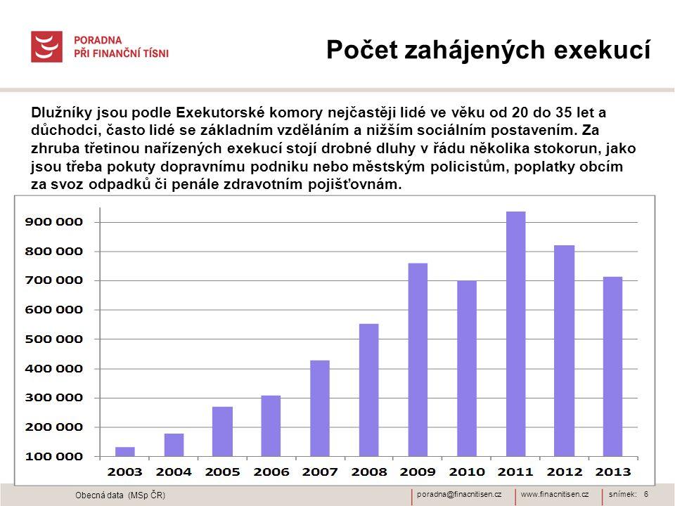 Počet zahájených exekucí