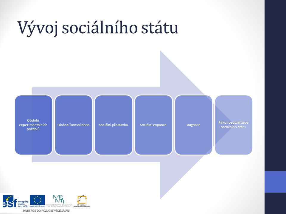 Vývoj sociálního státu