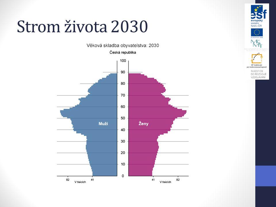 Strom života 2030