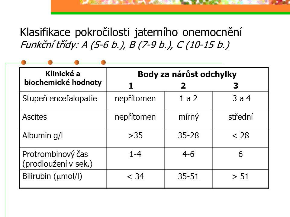 Klinické a biochemické hodnoty Body za nárůst odchylky