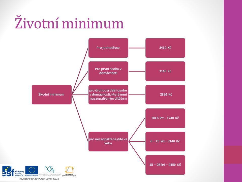 Životní minimum Životní minimum Pro jednotlivce 3410 Kč