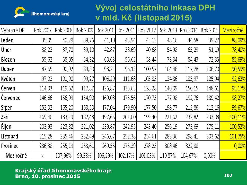 Vývoj celostátního inkasa DPH v mld. Kč (listopad 2015)