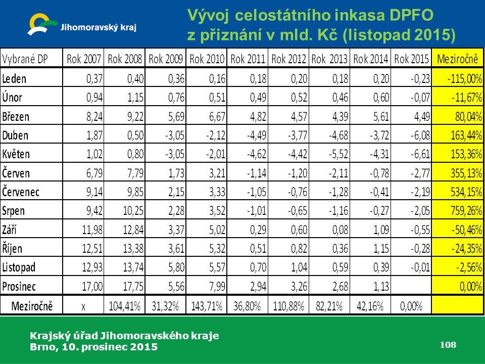 Vývoj celostátního inkasa DPFO