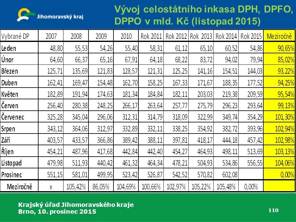 Vývoj celostátního inkasa DPH, DPFO,