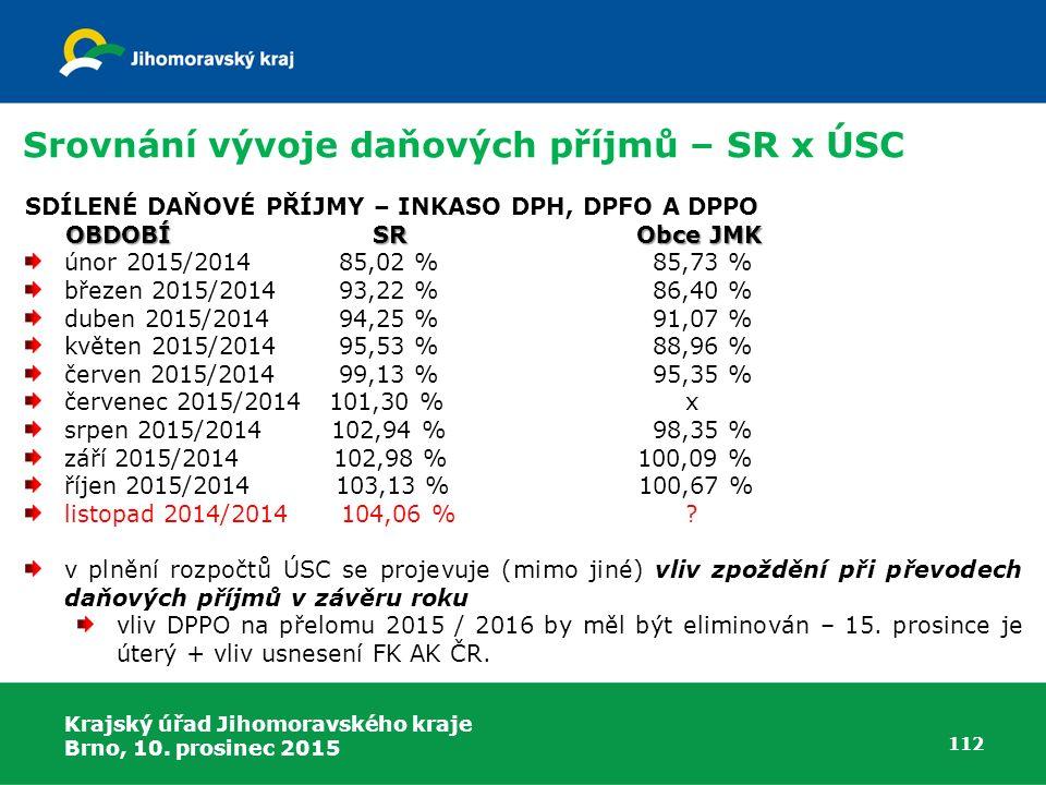 Srovnání vývoje daňových příjmů – SR x ÚSC