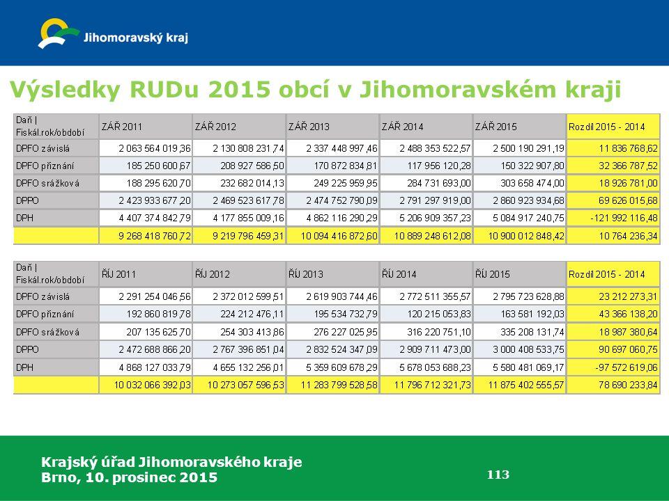 Výsledky RUDu 2015 obcí v Jihomoravském kraji
