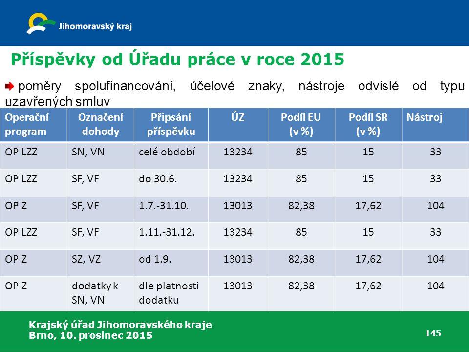 Příspěvky od Úřadu práce v roce 2015