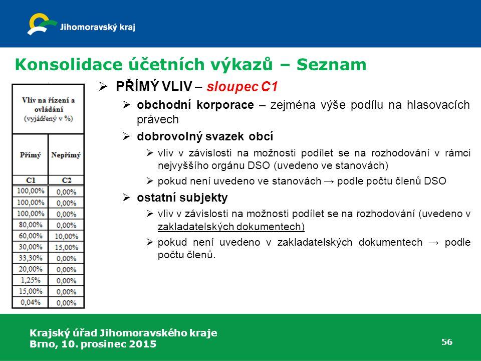 Konsolidace účetních výkazů – Seznam