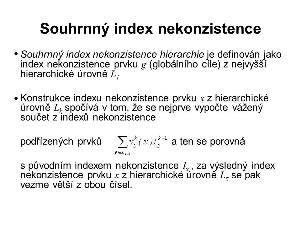 Souhrnný index nekonzistence