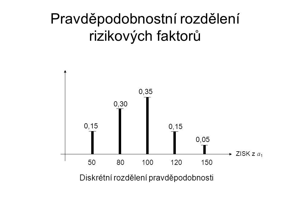Pravděpodobnostní rozdělení rizikových faktorů