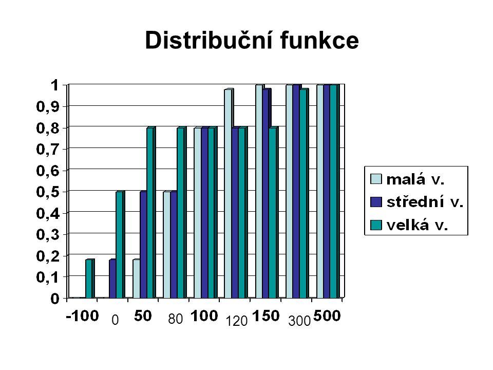 Distribuční funkce 80 120 300