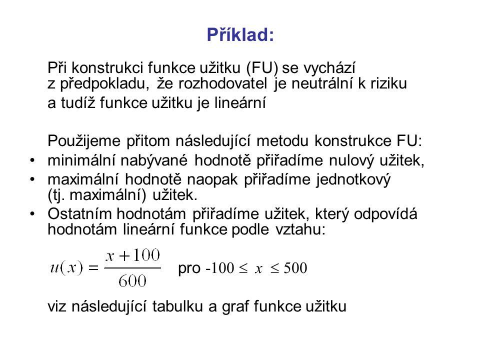 Příklad: Při konstrukci funkce užitku (FU) se vychází z předpokladu, že rozhodovatel je neutrální k riziku.