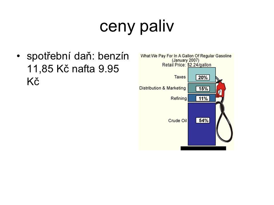 ceny paliv spotřební daň: benzín 11,85 Kč nafta 9.95 Kč