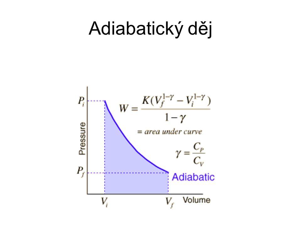 Adiabatický děj