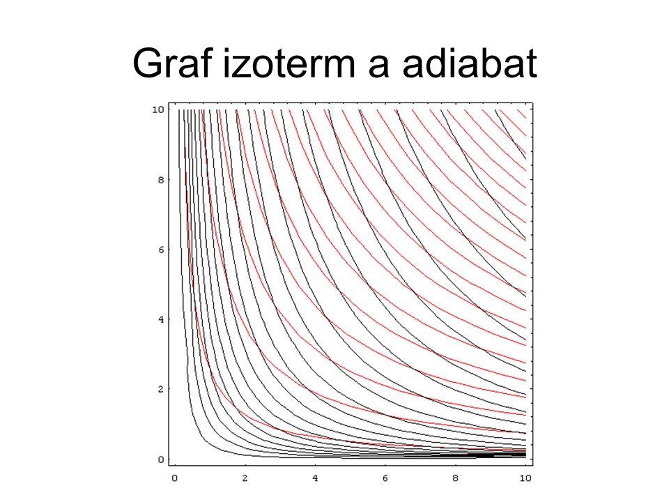 Graf izoterm a adiabat
