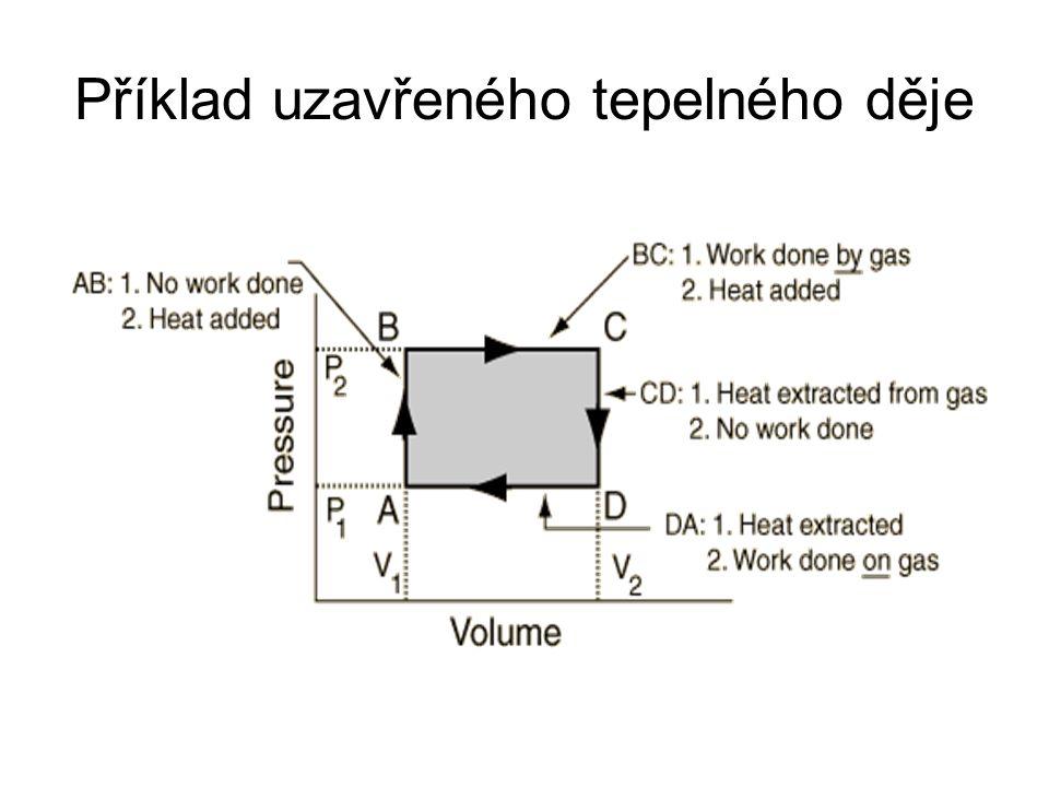 Příklad uzavřeného tepelného děje