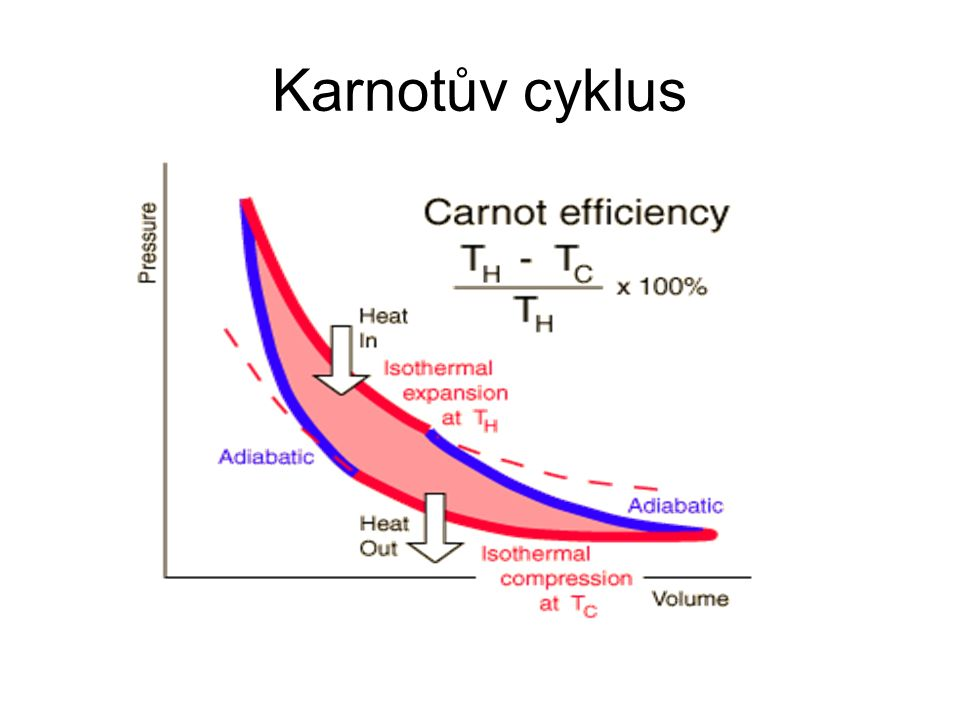 Karnotův cyklus