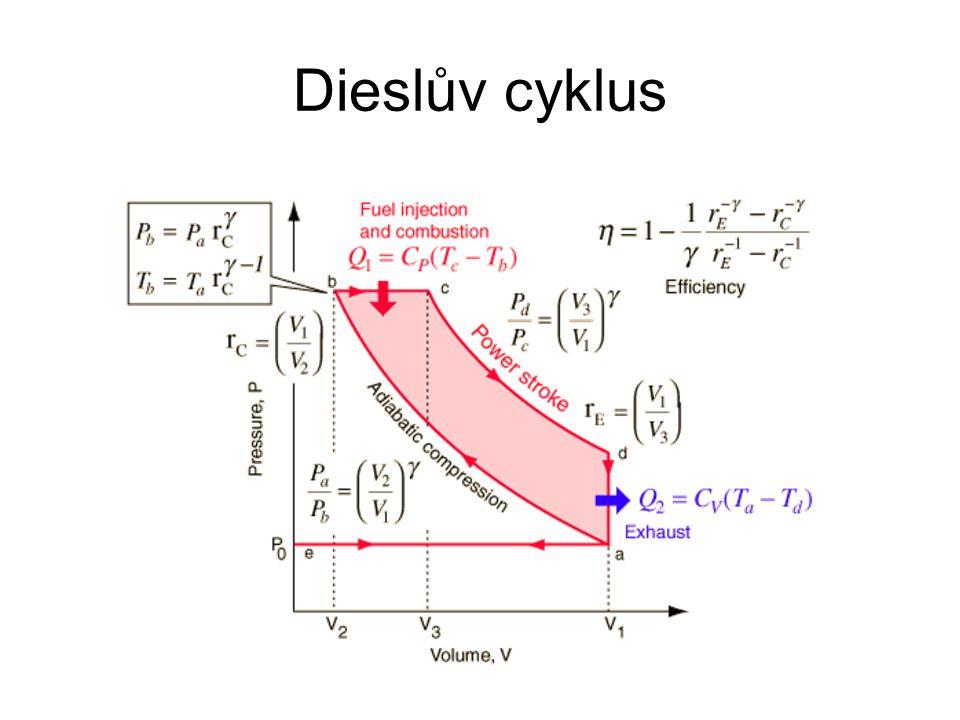 Dieslův cyklus