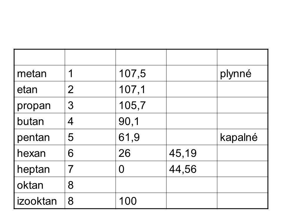 metan 1. 107,5. plynné. etan. 2. 107,1. propan. 3. 105,7. butan. 4. 90,1. pentan. 5. 61,9.