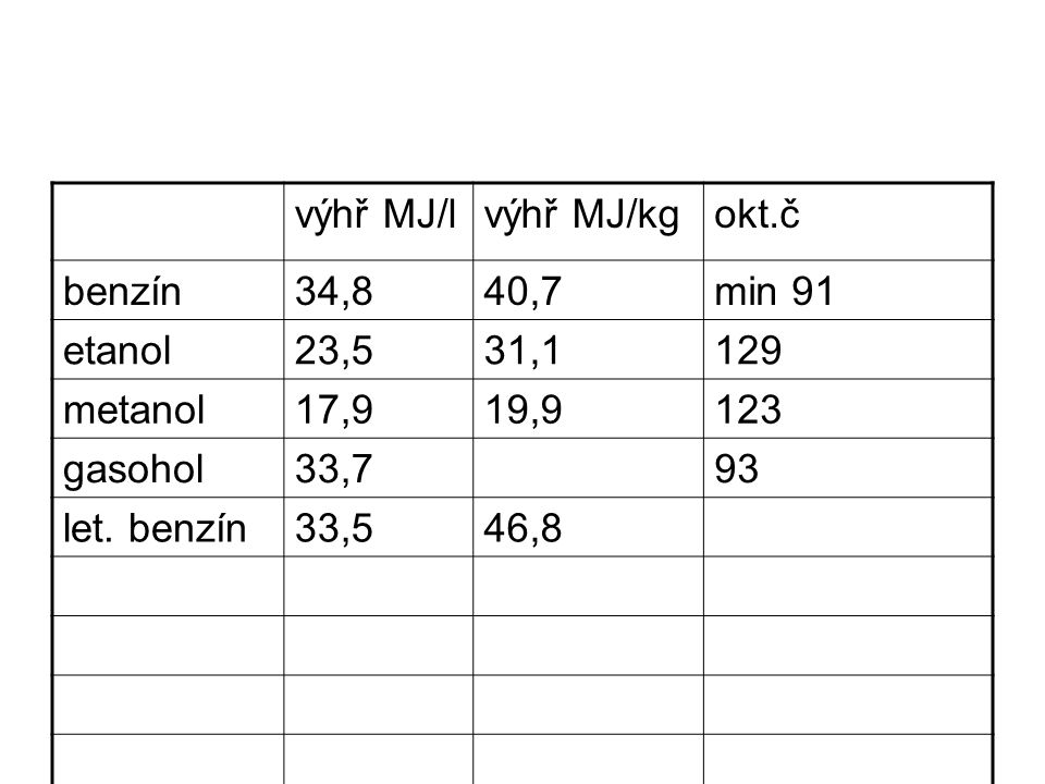 výhř MJ/l výhř MJ/kg. okt.č. benzín. 34,8. 40,7. min 91. etanol. 23,5. 31,1. 129. metanol.
