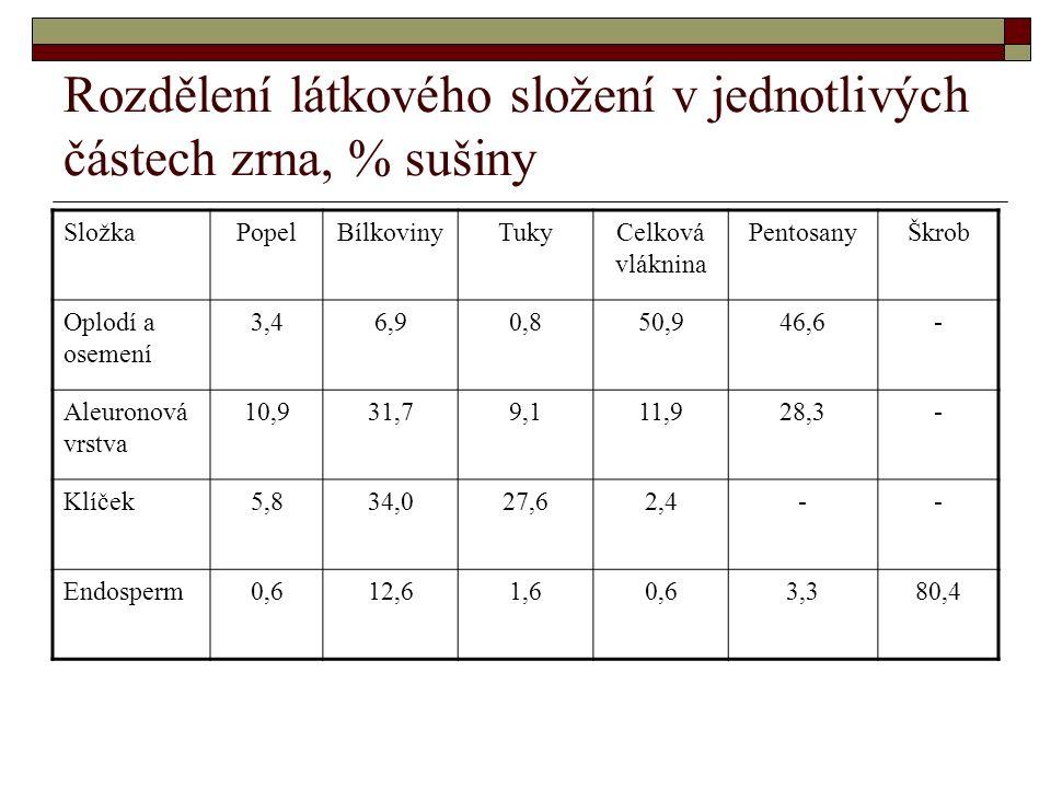 Rozdělení látkového složení v jednotlivých částech zrna, % sušiny