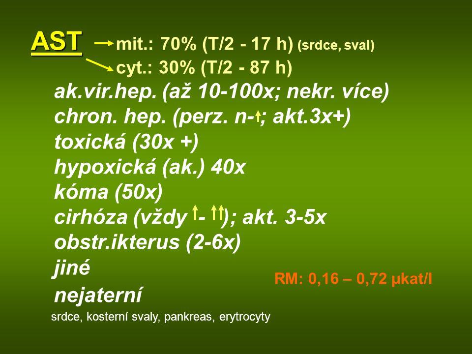 AST mit.: 70% (T/2 - 17 h) (srdce, sval)